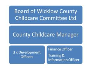 WCCC Governance Structure